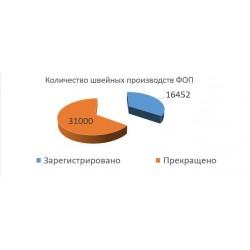 Рентабельность и смерть швейной промышленности Украины.