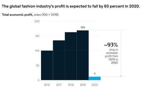 Закрылось количество швейных предприятий ФОП